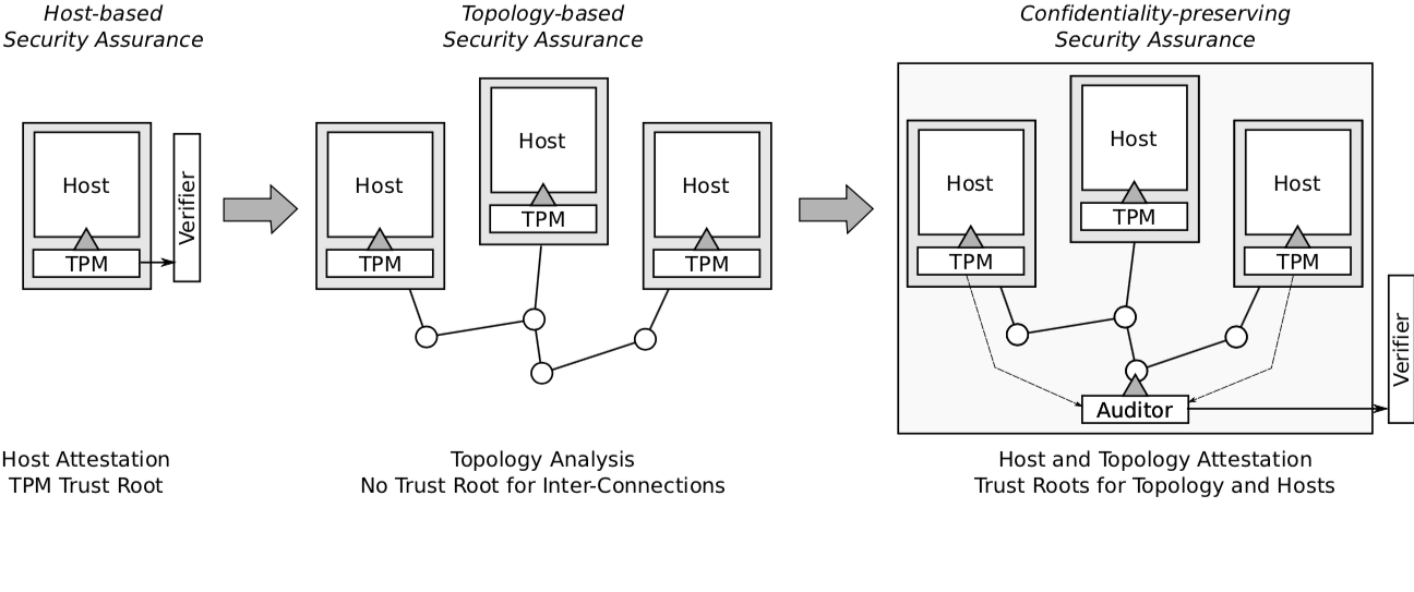 Evolution from host attestation to confidentiality-preserving security assurance